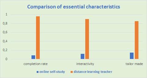 Comparison English online exercises