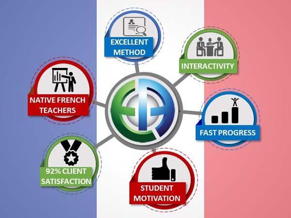 Cours de français intensifs