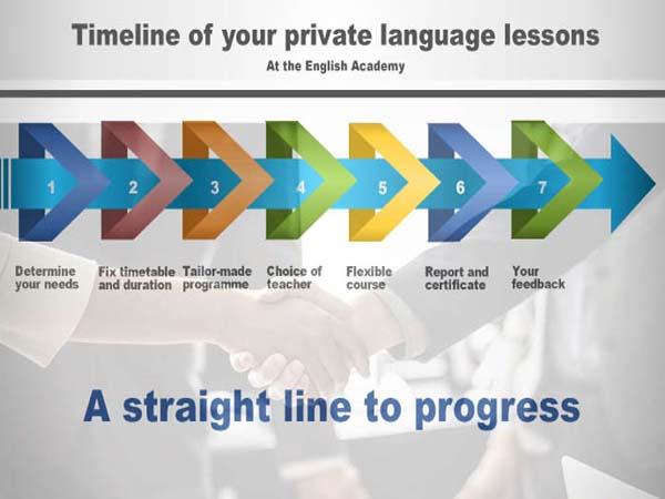 cours privé anglais Bruxelles