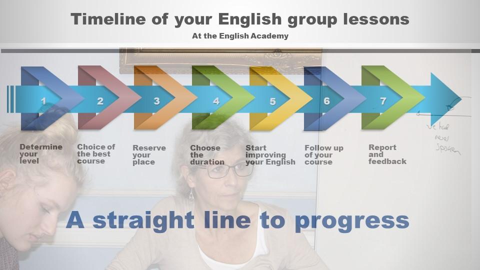cours de groupe anglais Bruxelles
